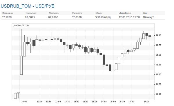 USD 12 янв