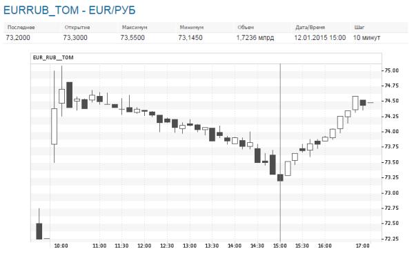 Euro 12 янв