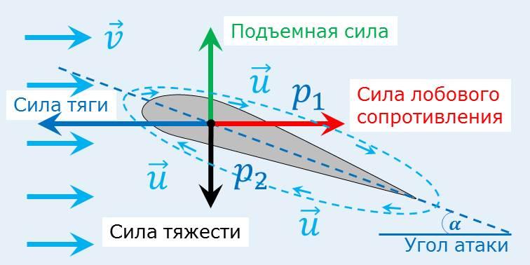 Из-за несимметричности формы крыла воздух над крылом движется быстрее, чем под ним и, согласно уравнению Бернулли, давление воздуха под крылом больше, чем над ним. Однако возникающая при этом подъемная сила недостаточна для взлета, а основной эффект достигается за счет уплотнения воздуха под крылом набегающим потоком, что существенным образом зависит от угла атаки крыла самолета. Меняя угол атаки, можно управлять полетом самолета, эту функцию выполняют закрылки – отклоняемые поверхности, симметрично расположенные на задней кромке крыла. Они используются для улучшения несущей способности крыла во время взлёта, набора высоты, снижения и посадки, а также при полёте на малых скоростях.
