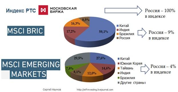 Россия и другие развивающиеся страны в портфеле
