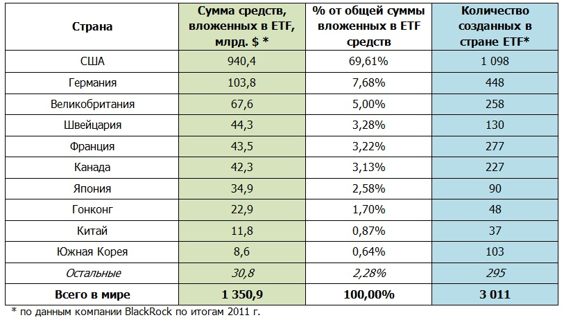 ETF по странам