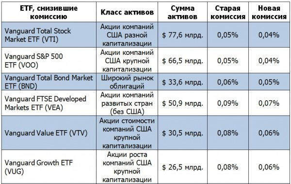 Снова про снижение комиссий зарубежных ETF
