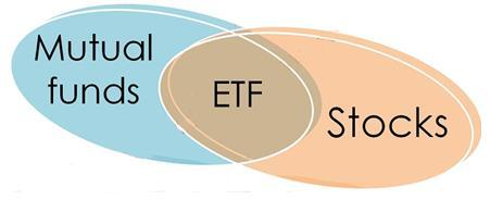 Mutual, ETF, Stocks