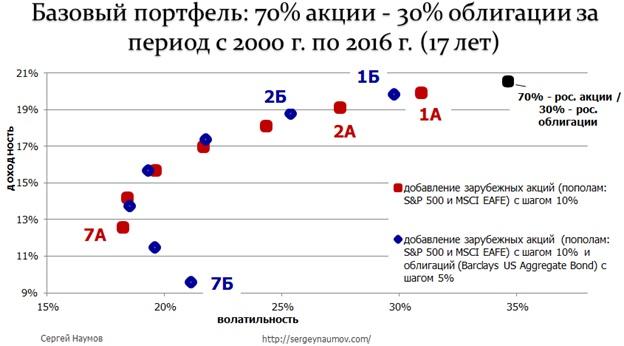 Про диверсификацию портфеля по странам