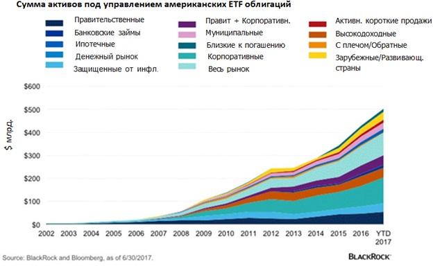Как ETF изменили рынок облигаций