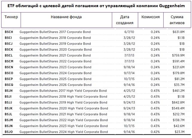 Могут ли ETF облигаций заменить отдельные облигации?