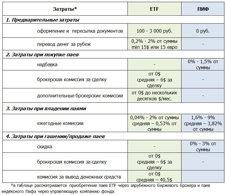 таблица- затраты ETF и Пифы