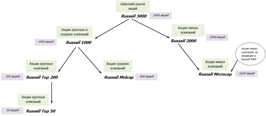 индексы Russell