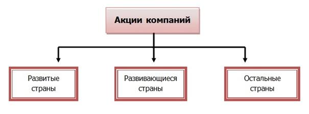 акции 2