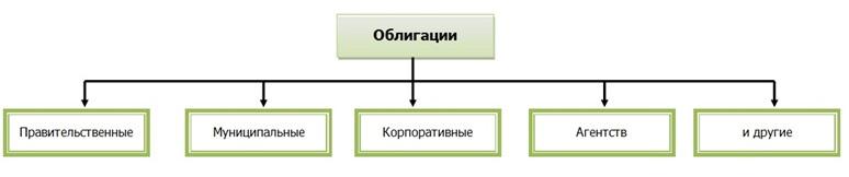 облигации 1