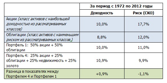 таблица 12.3