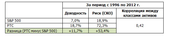 таблица 12.4
