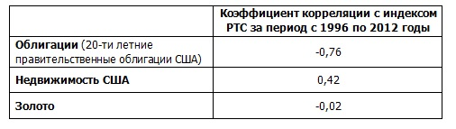 таблица 12.5