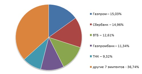 Barclays EM Tradable Russian Corporate Bond Index