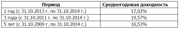РК США - SPY - таблица 4