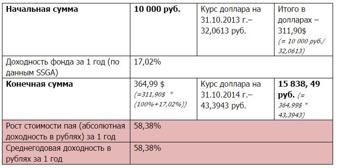 РК США - SPY - таблица 6