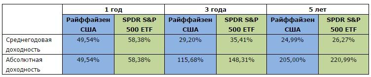 РК США - SPY - таблица 7