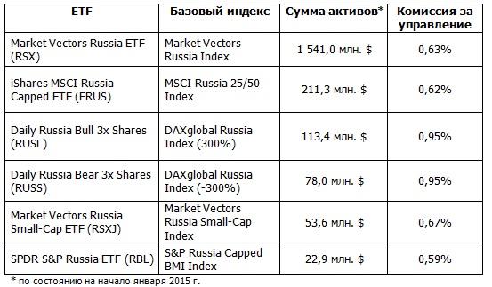 каким российским биржам криптовалюты можно вообще доверять