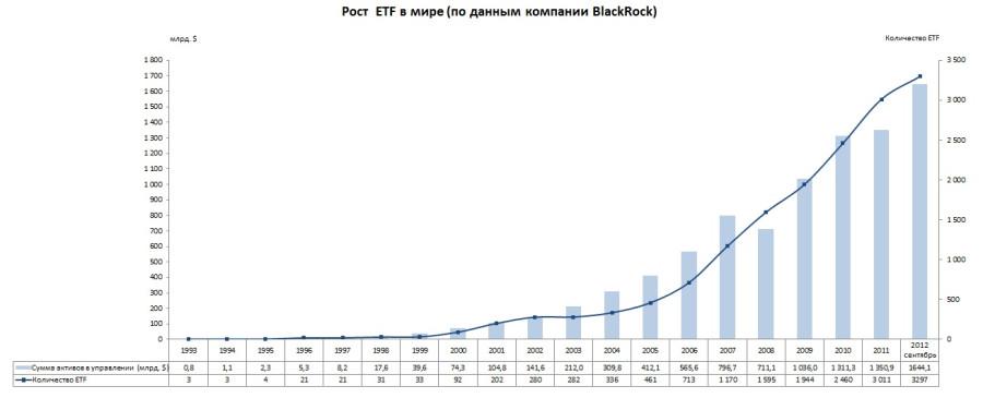 Рост ETF в Мире