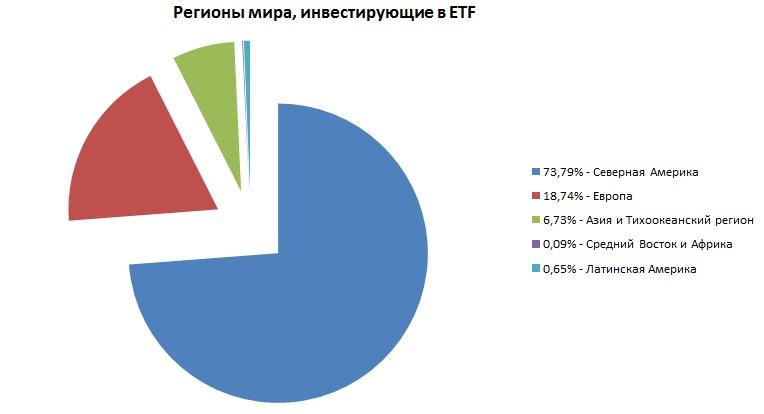 Регионы, инвестирующие в ETF