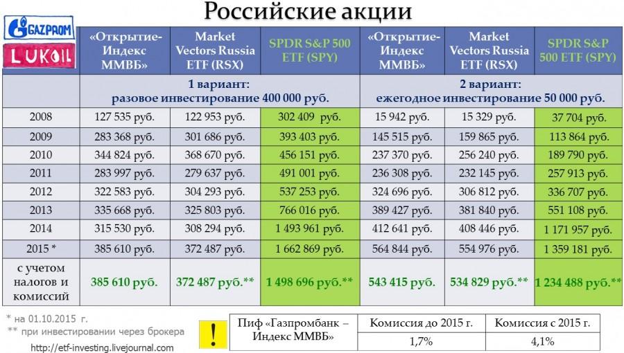 Как инвестировать в российские акции: Пифы или ETF?