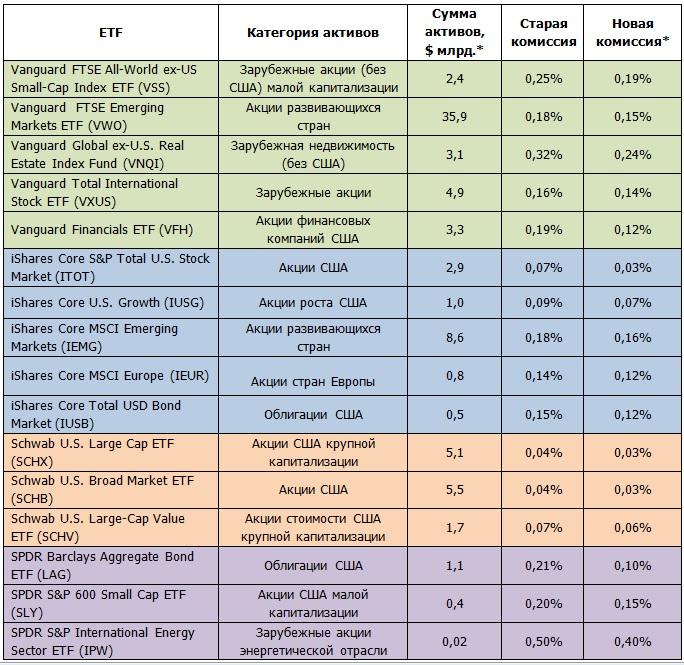 Ценовые войны среди ETF