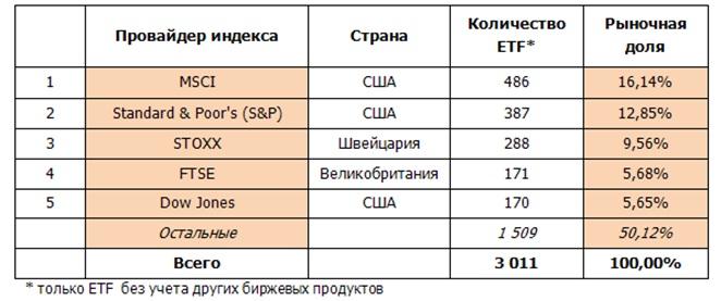 Таблица 4.2