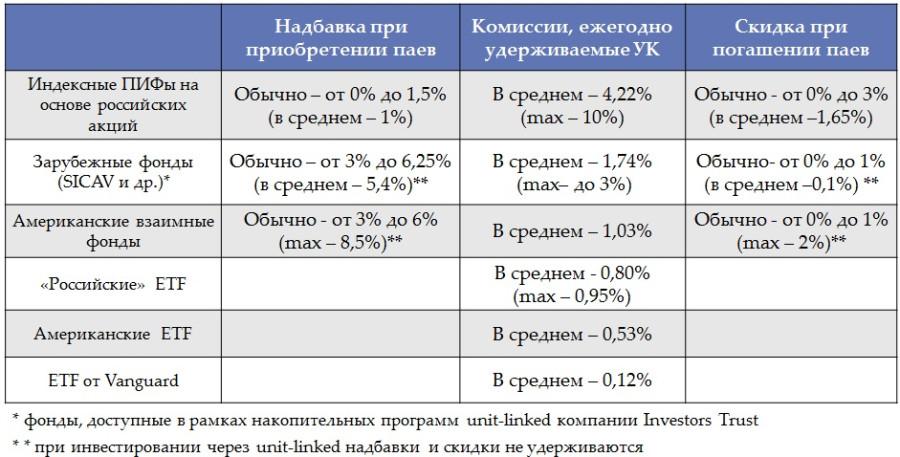 Иностранный инвестиционный фонд для целей российский налогов настраивали вай фай и перестал работать интернет