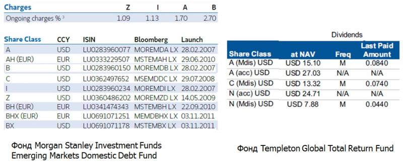 Российские и зарубежные инвестиционные фонды