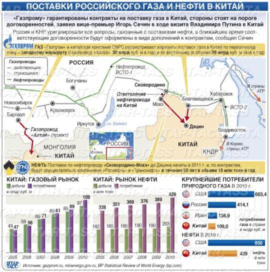 Страны ОПЕК увеличивают поставки на мировые рынки сжиженного газа