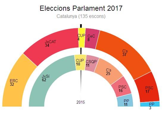 Итоги выборов в Каталонии. Иконографика и пред-комментарий.