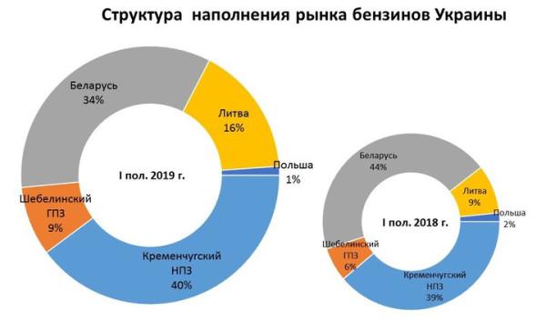 ukraina-benzin