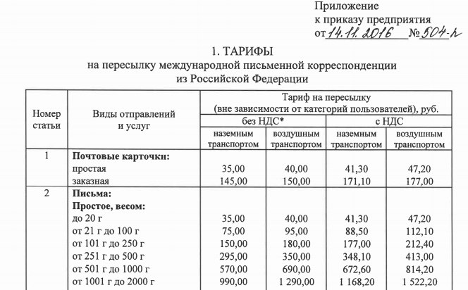 Почта россии тарифы на открытки по россии, днем рождения