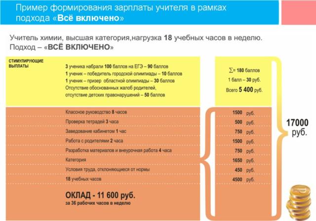 часов онлайн оценка