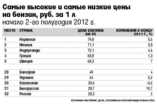 Россия – лидер в Европе по дешевизне бензина 2