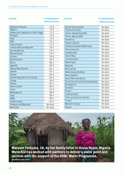 Appendix 2. World access to sanitation, highest to lowest, 2015 (p. 3).png