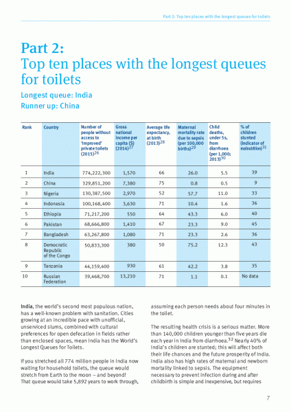Top 10 places with the longest queues for toilets.png
