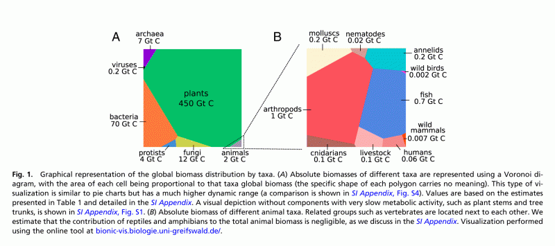 The biomass distribution on Earth. Figure 1 (picture with text)