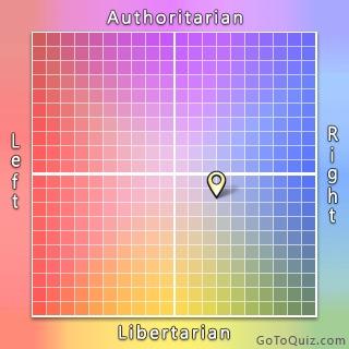Політичні погляди