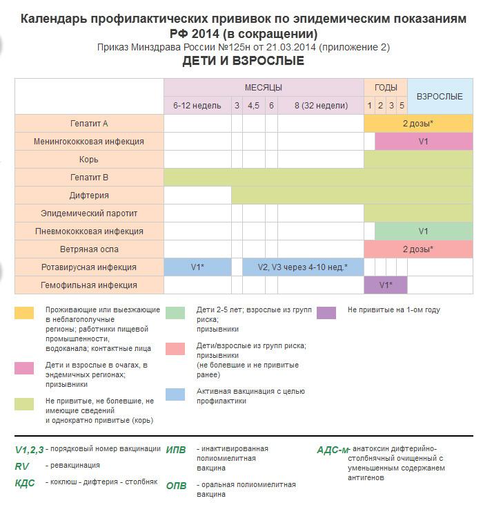 Национальный календарь прививок 2017 приказ минздрава