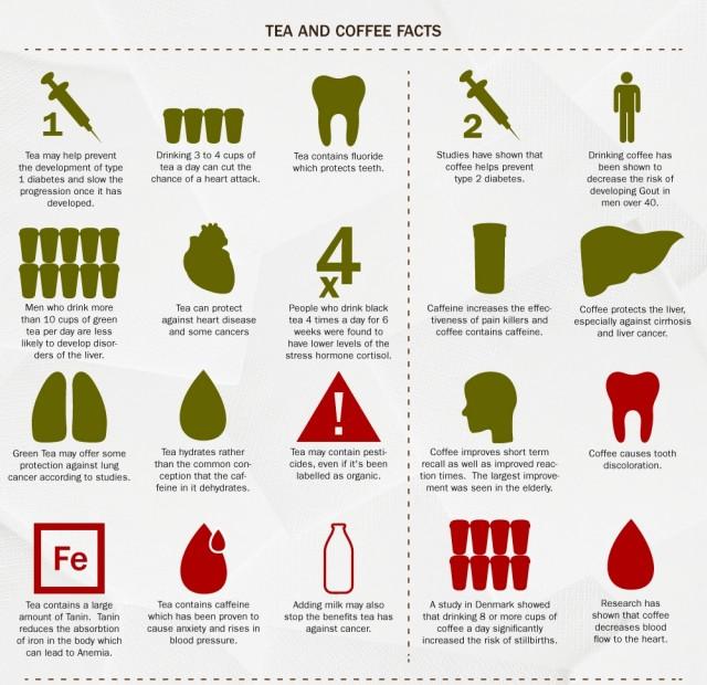 ИНФОГРАФИКА: Кофе против чая. Что лучше всего пить?