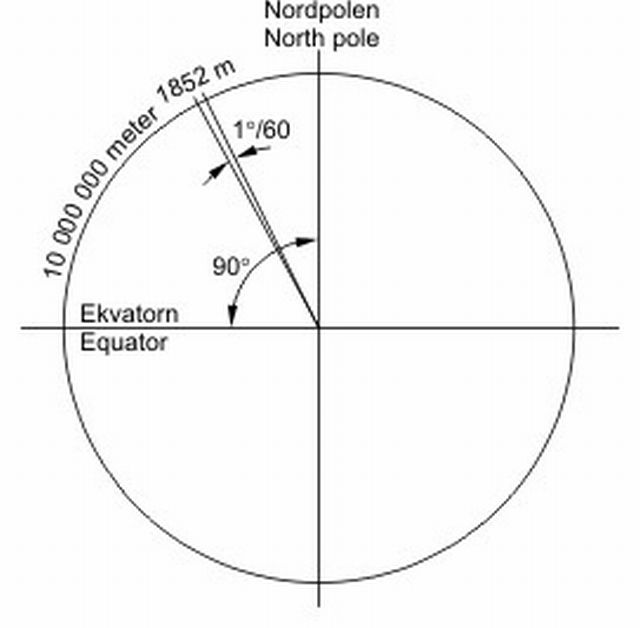 Как измерили окружность земли