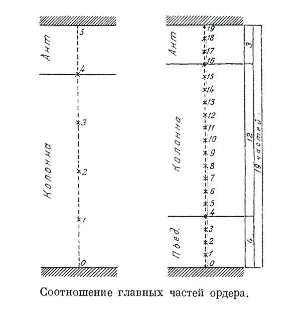 схемы колонны