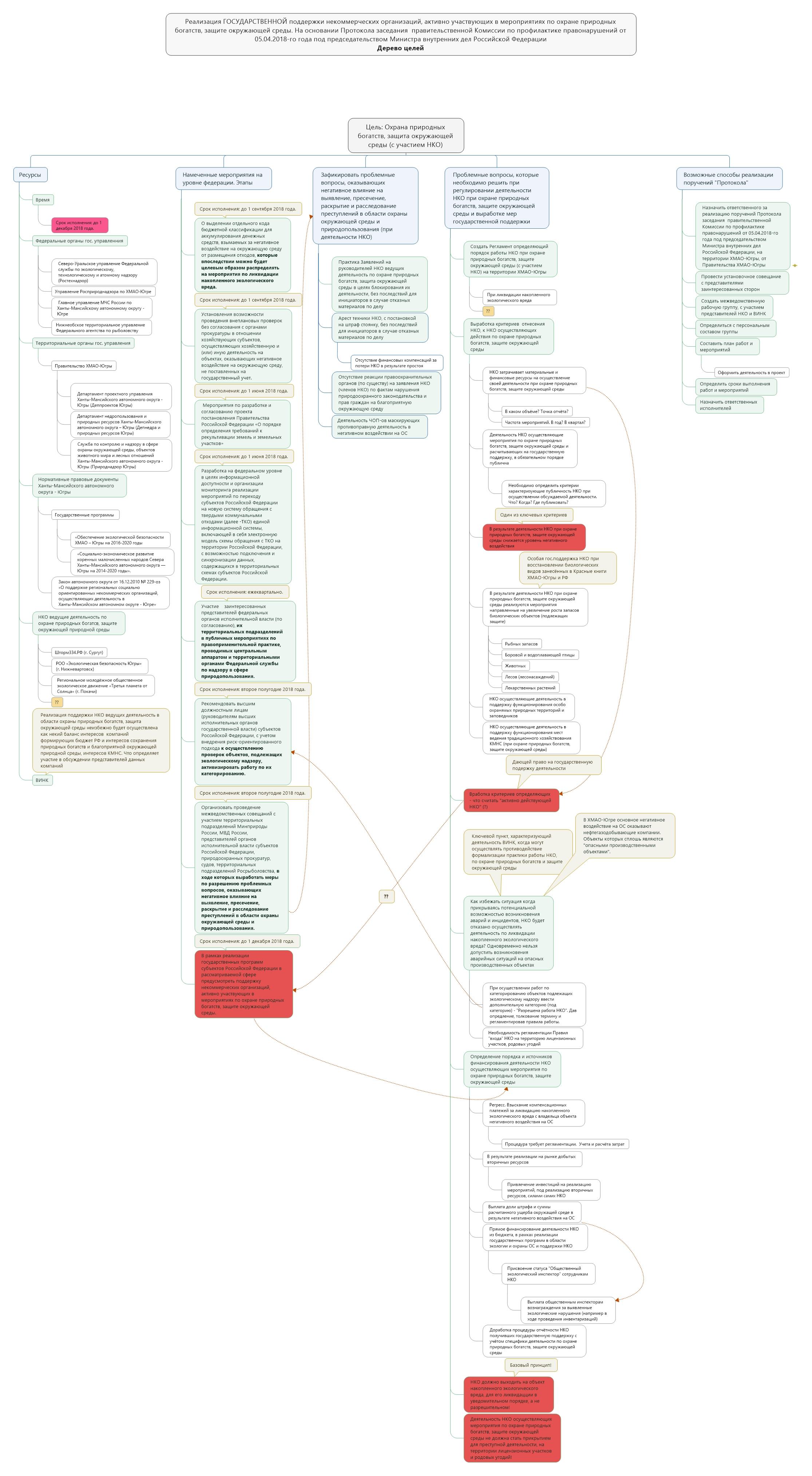 Дерево целей - Реализация поддержки НКО май 2018
