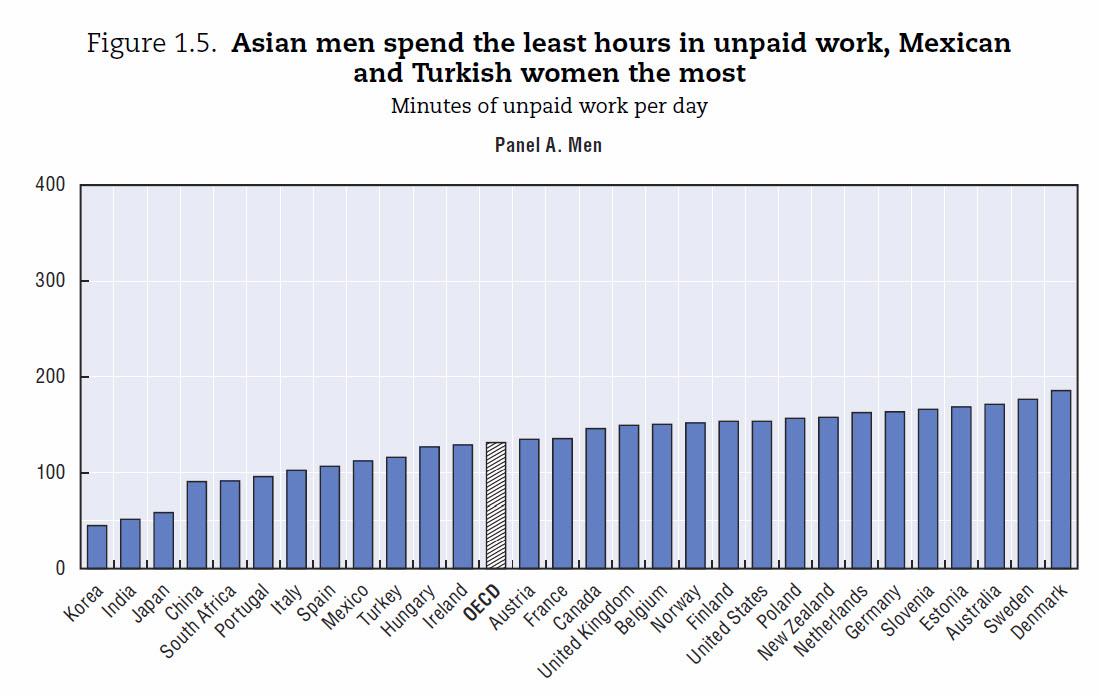 Unpaid Work-1