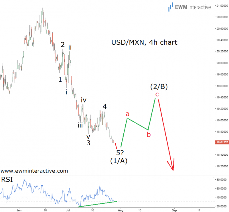 elliott-wave-analysis-usdmxn-july-27.png