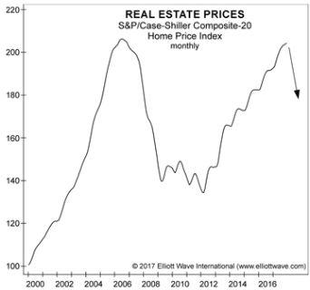 Снижение цен предвещает бедствие на рынке жилья США
