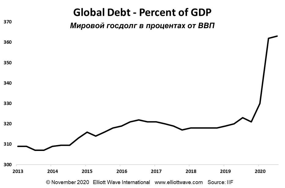 Происходит стремительный рост долговой инфляции. Стоит ли ожидать дефляции?