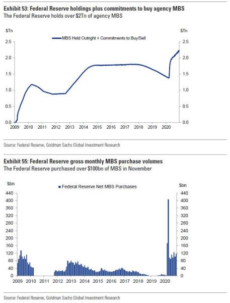Недвижимость США вступает в 2021 год в условиях огромного пузыря