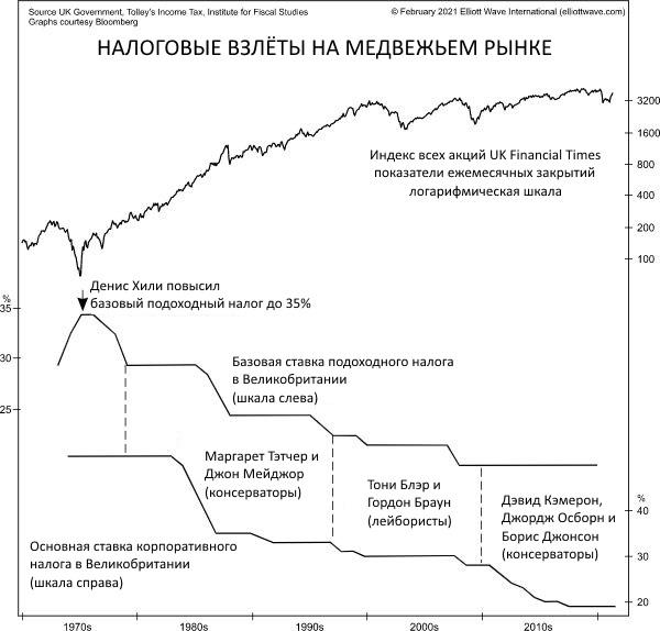 Финансовые спады способствуют повышению налогов.